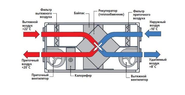 Вентиляция производственных помещений, цехов