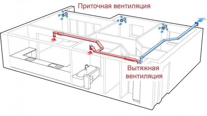Вентиляция центральная. Каковы преимущества вентиляционной установки?